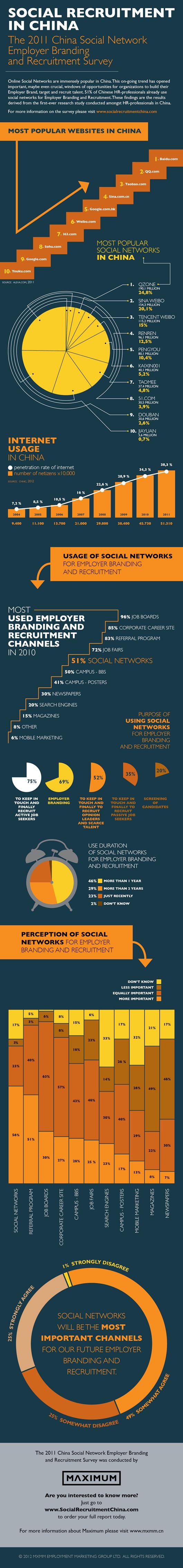 Employer Branding w Chinach - infografika