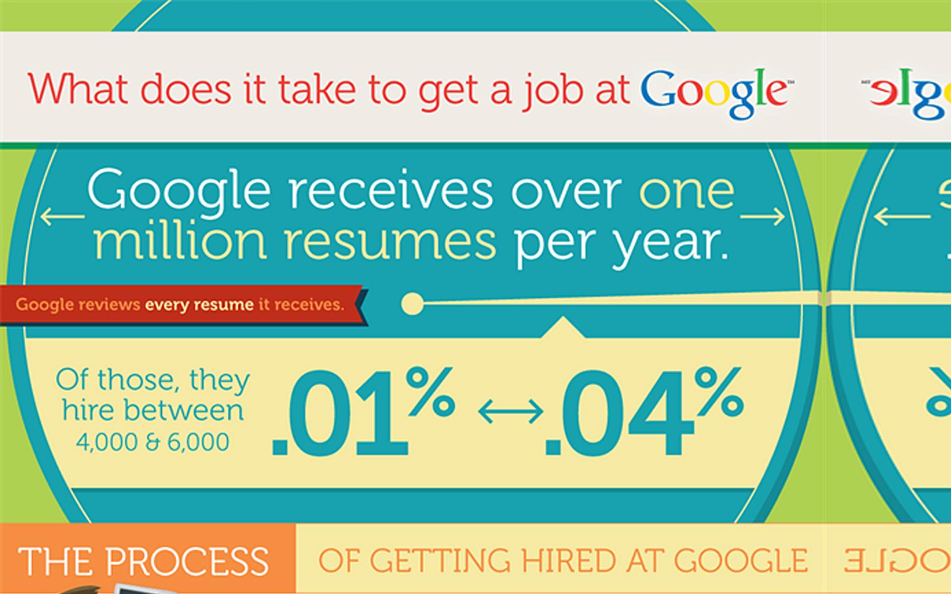 Jak wygląda rekrutacja do Google?