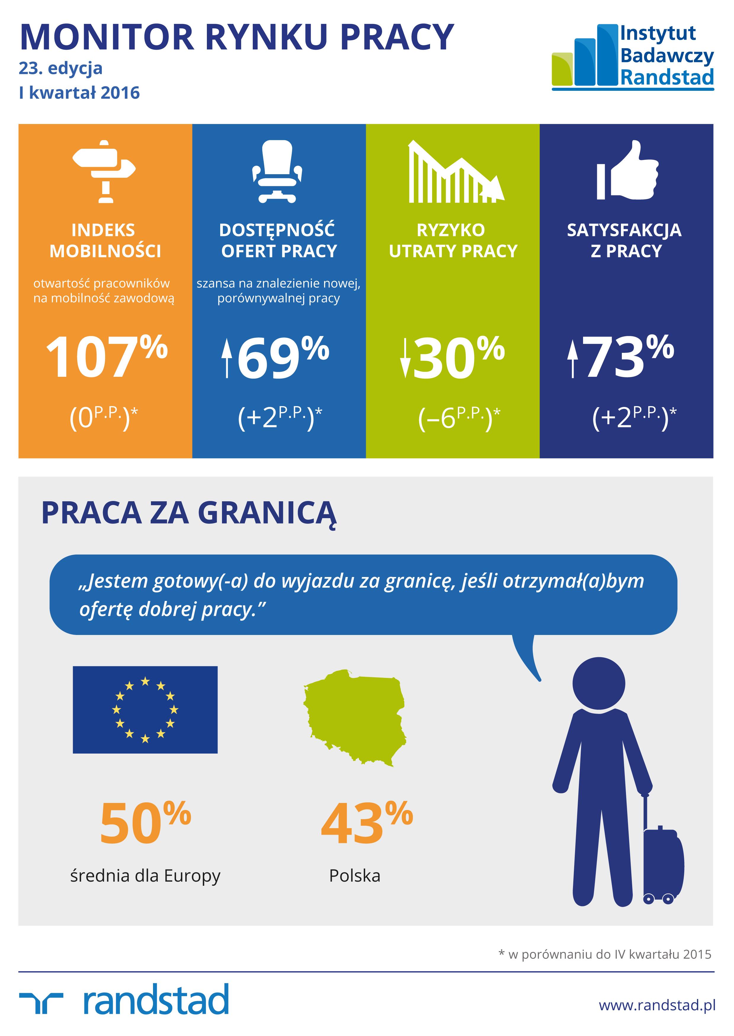 monitor rynku pracy 2016